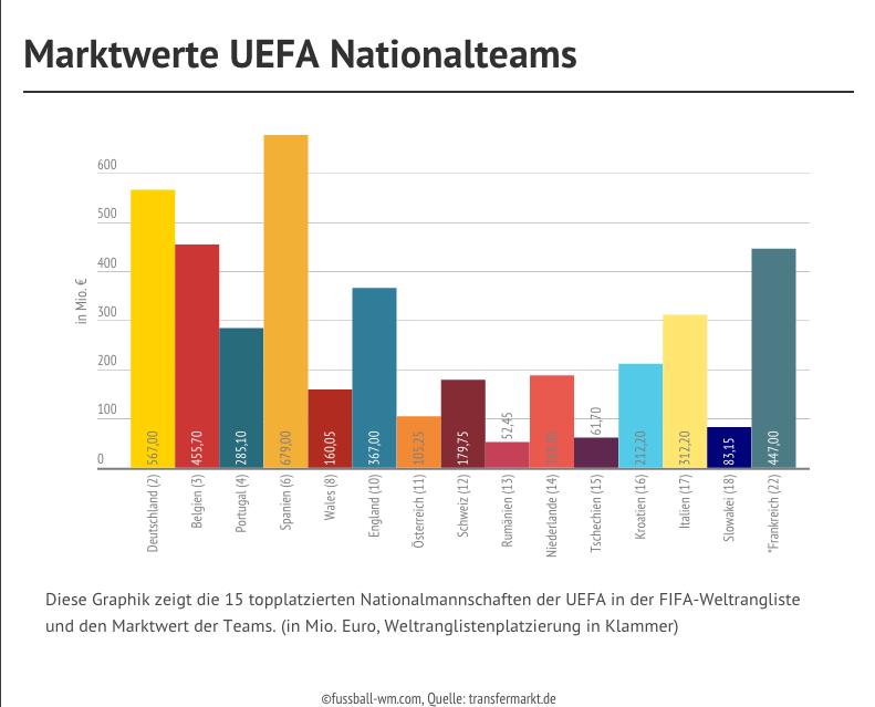 Infografik UEFA Nationalteams Marktwert