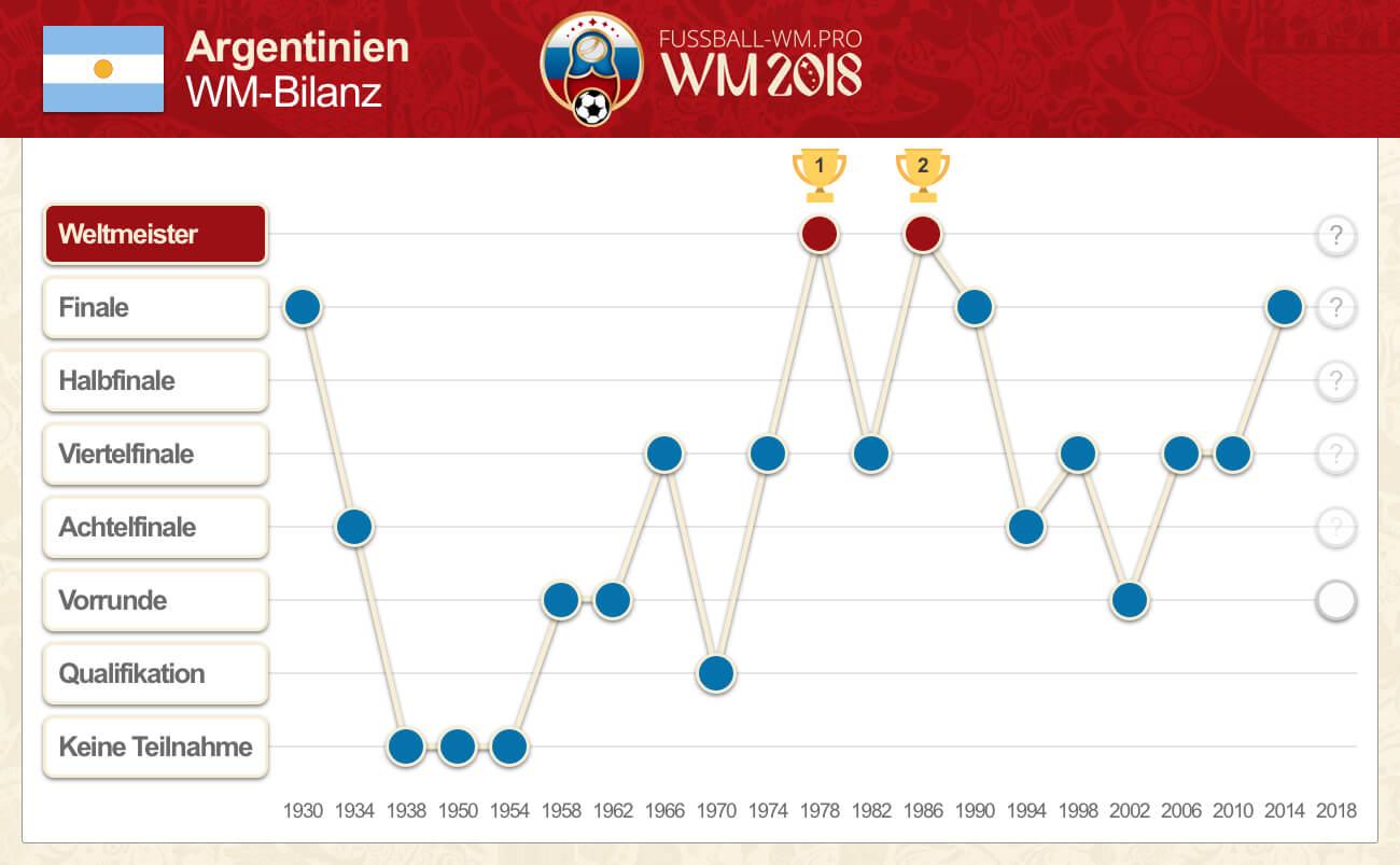 WM Bilanz von Argentinien bis 2014