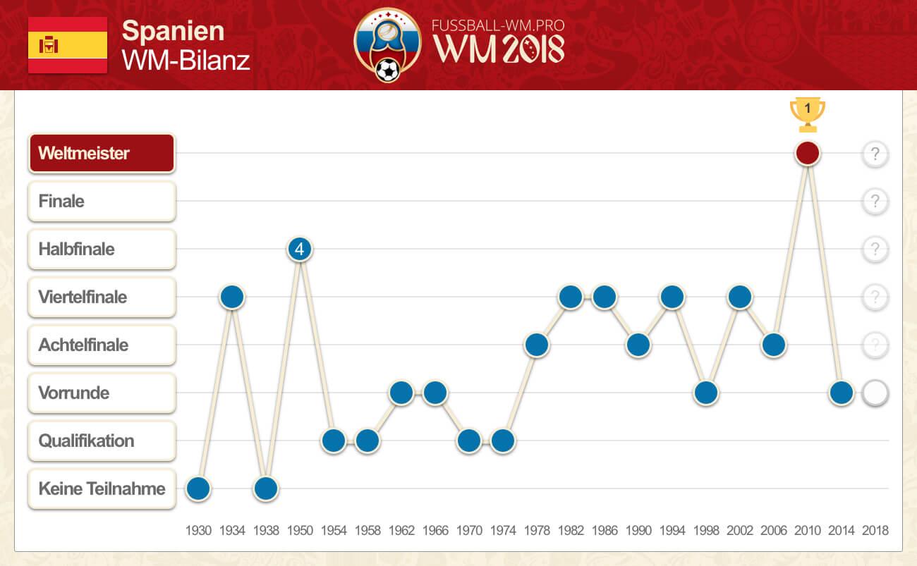 Spaniens bisherige WM-Bilanz