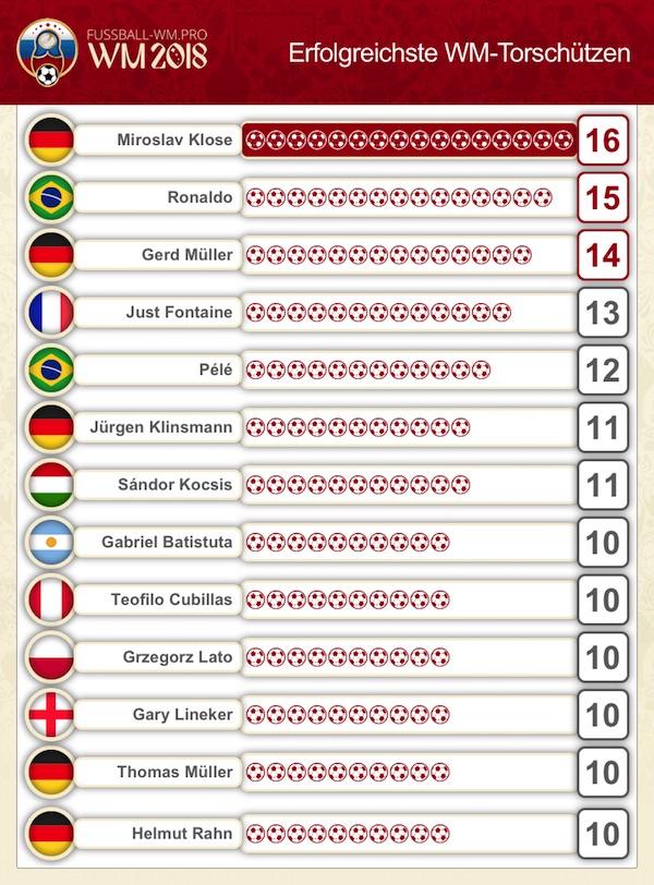 Erfolgreichste WM-Torschützen aller Zeiten
