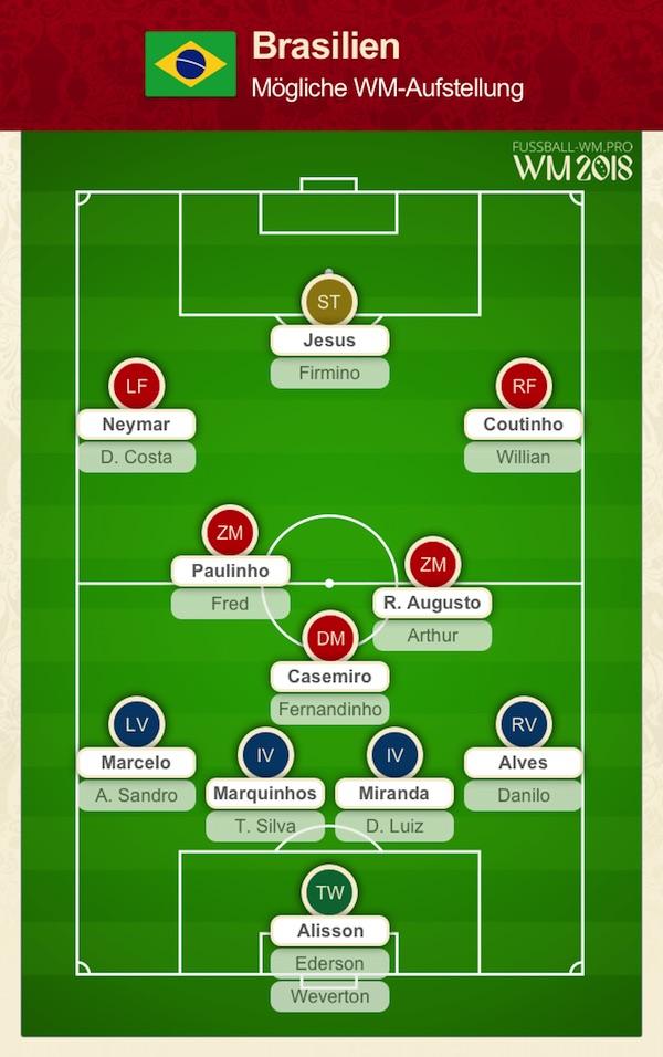 Brasilien WM Kader 2018