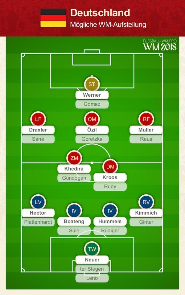 Deutschland WM Kader + Aufstellung 2018