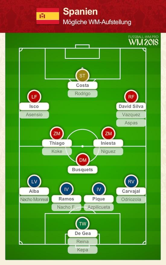 Spanien WM Kader 2018 und Aufstellung