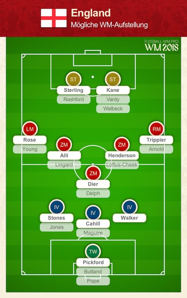 England WM Kader + Aufstellungen 2018