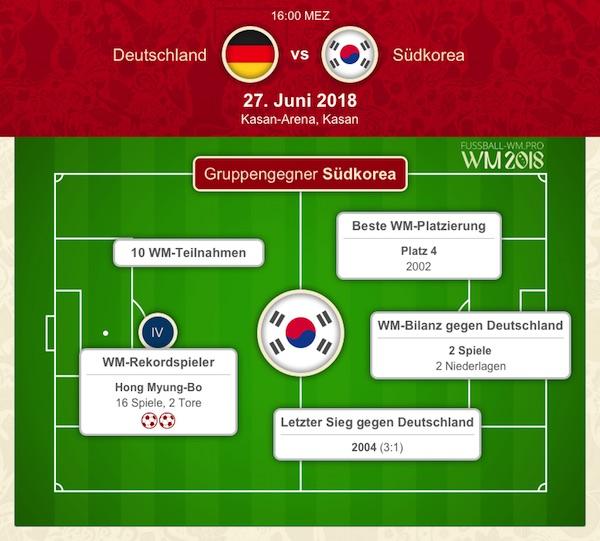 Quote Deutschland Südkorea