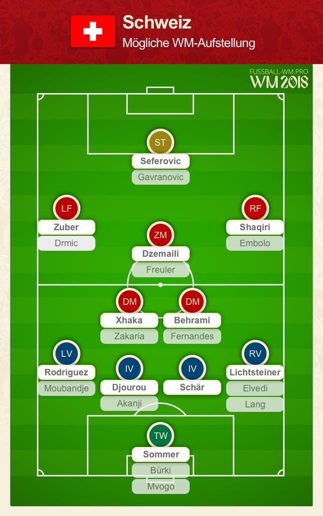 Schweiz WM Kader + Aufstellung 2018