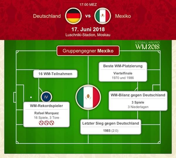 Bilanz zu Deutschland vs. Mexiko bei der WM 2018