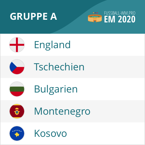 Qualifikation Em 2020