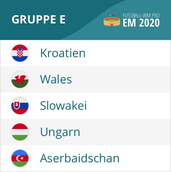 Gruppe E der EM 2020 Qualifikation