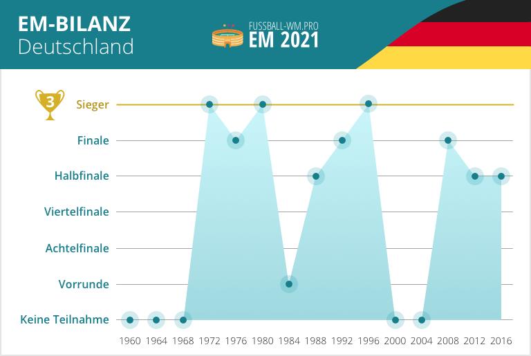 Deutschland EM-Bilanz