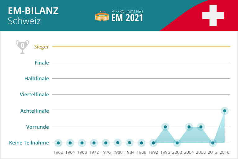 Schweiz EM Bilanz