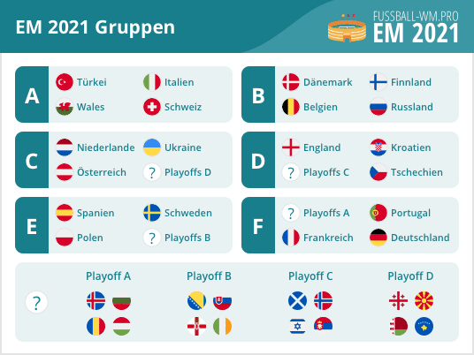 Wm Gruppenphase 2021
