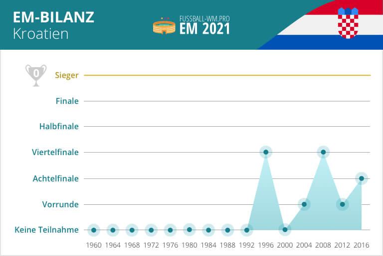 Kroatien Wm 2021 Kader
