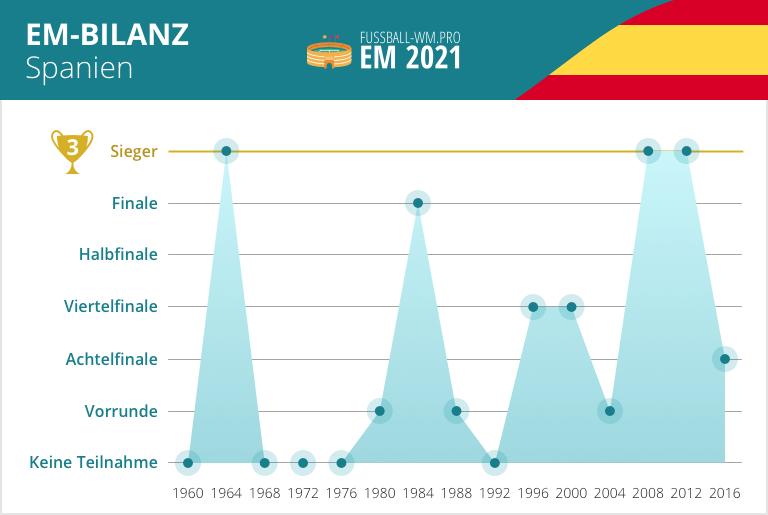 Wm Spanien 2021
