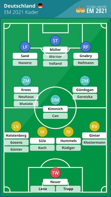 Deutschland EM 2021 Kader & Aufstellung