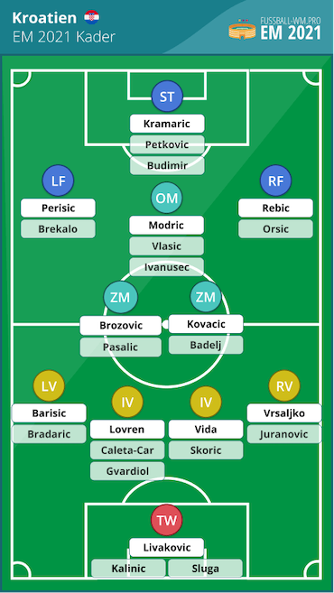 Kroatien EM Kader und Aufstellung 2021