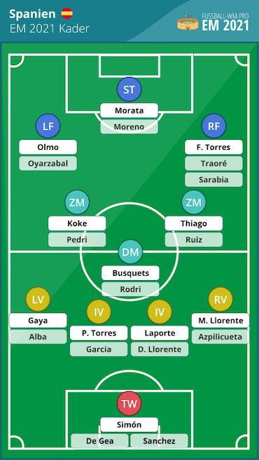 Spanien EM 2021 Kader und Aufstellung