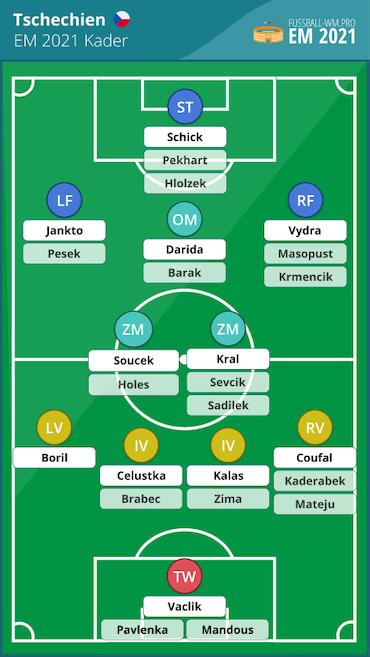 Tschechien EM 2021 Kader und Aufstellung