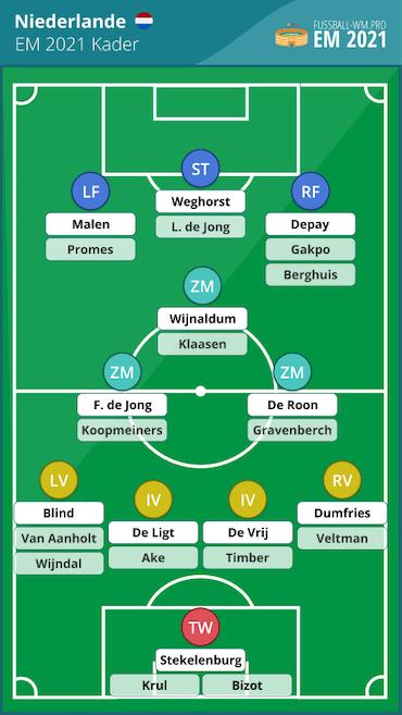 Niederlande EM 2021 Kader & Aufstellung