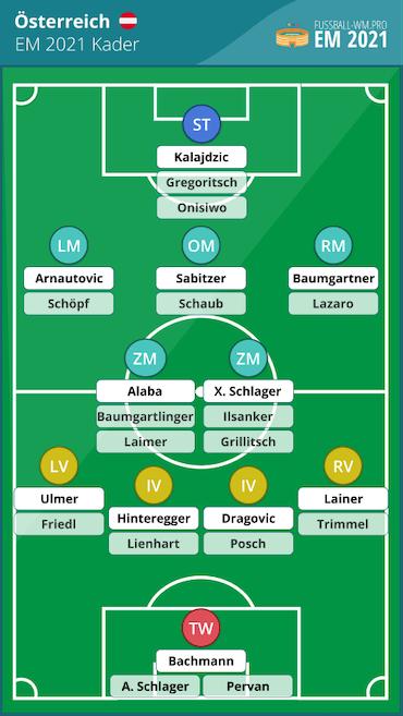 Österreich EM 2021 Kader & Aufstellung