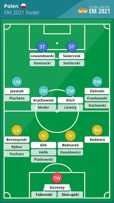 Polen EM 2021 Kader und Aufstellung