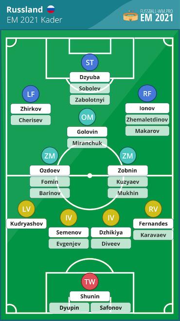 Russland EM 2021 Kader & Aufstellung
