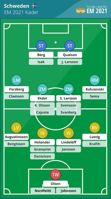 Schweden EM 2021 Kader & Aufstellung