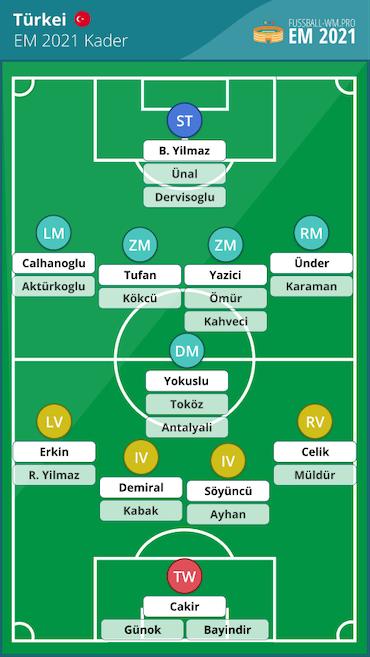 Türkei EM 2021 Kader und Aufstellung