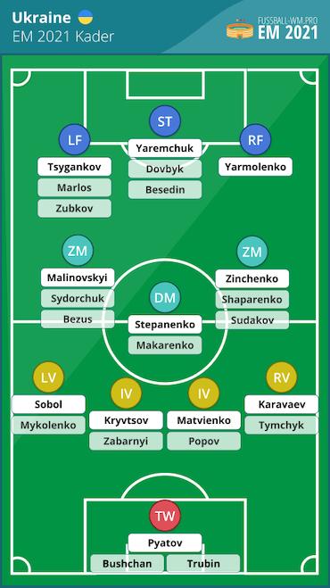Ukraine EM 2021 Kader und Aufstellung